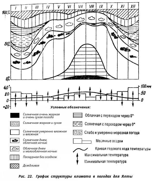 Структура климата Ялты