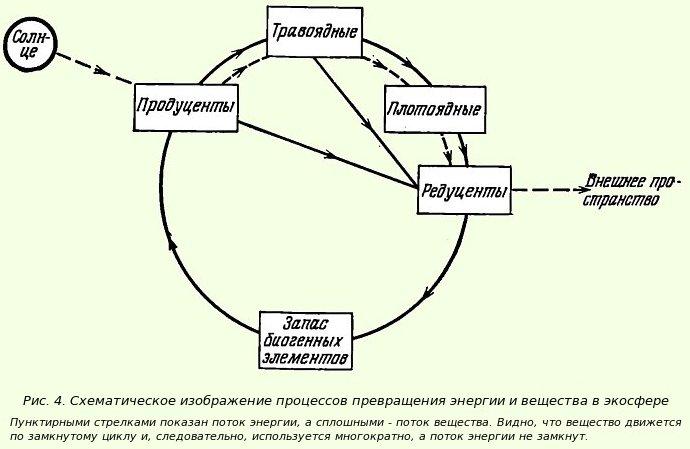 Превращение энергии и вещества