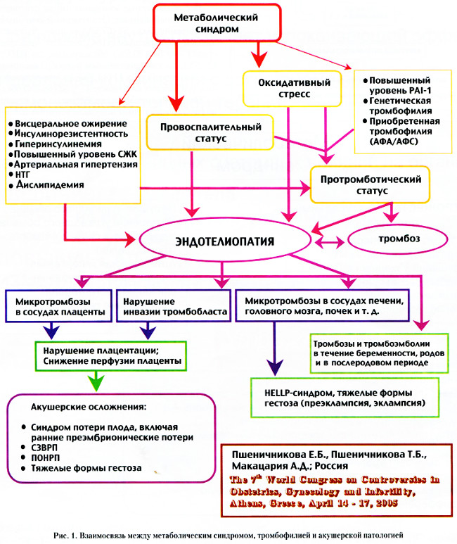Help синдром при беременности лечение
