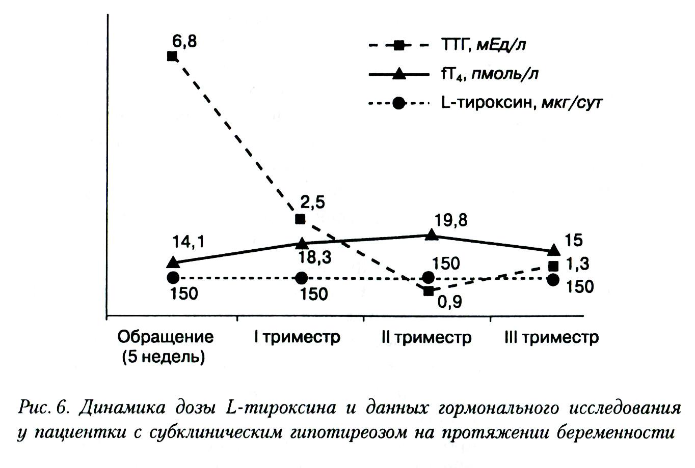 Тироксин при беременности и его коррекция