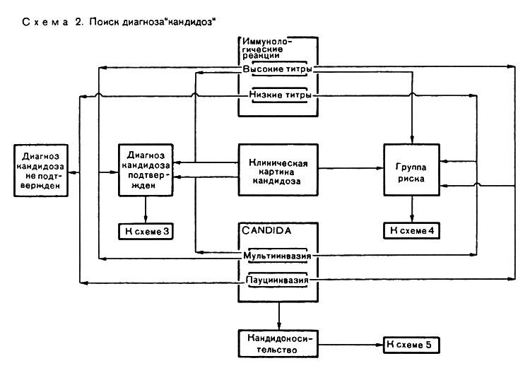 В схеме 2 исходным пунктом