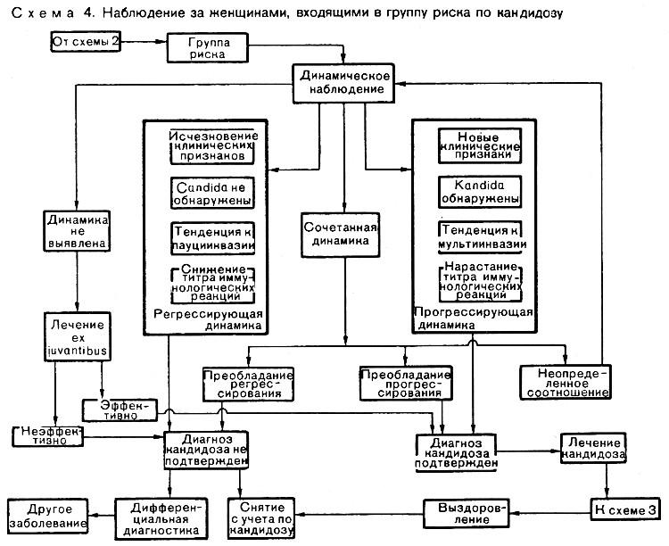 Кандидоз схема лечение