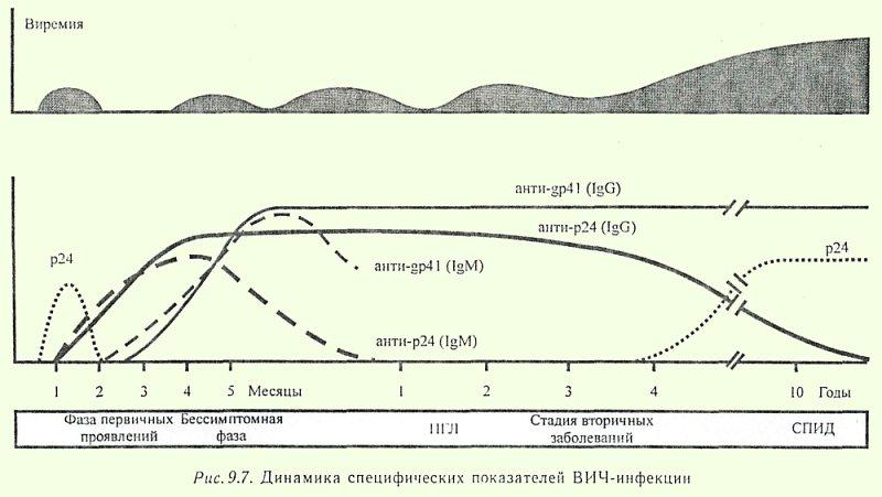 анализ крови на выявление паразитов в организме