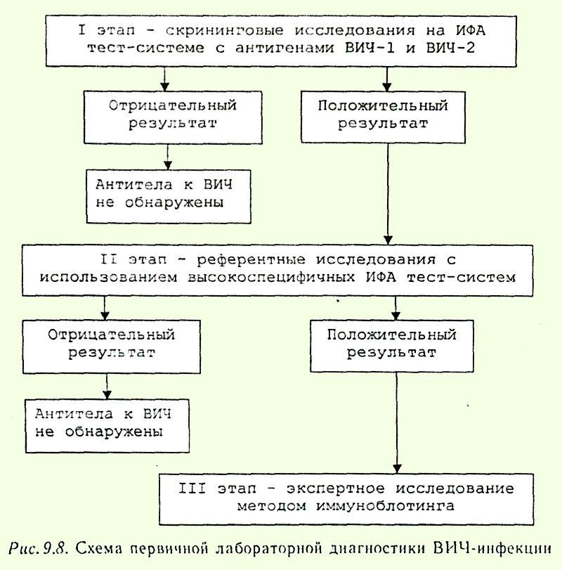 Первичная диагностика ВИЧ