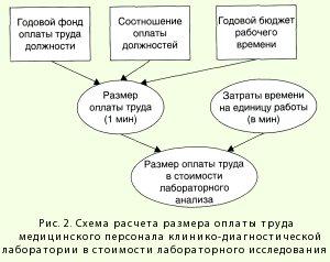 Схема расчета оплаты труда