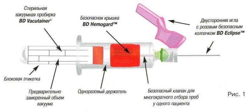 инструкция по забору крови из вены