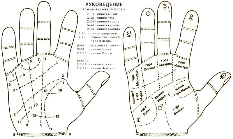 чтения руки - своеобразная