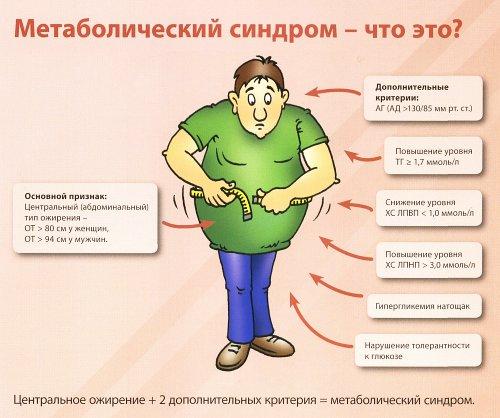 ожирение виды психоэмоциональное