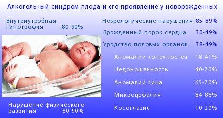 Реферат влияние алкоголя на развитие зародыша 1841