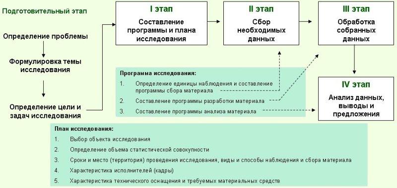 Программа И План Статистического Наблюдения