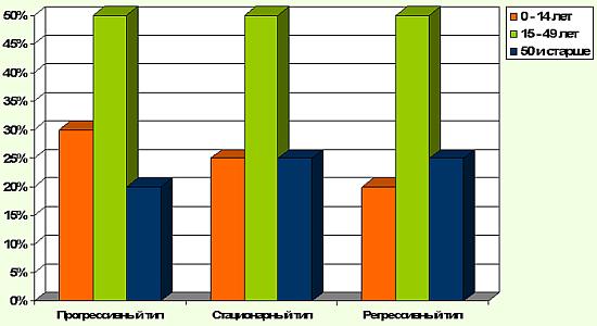... и старше, % Уровень старости населения: bono-esse.ru/blizzard/Medstat/Demograf/stat_zab_5_1.html